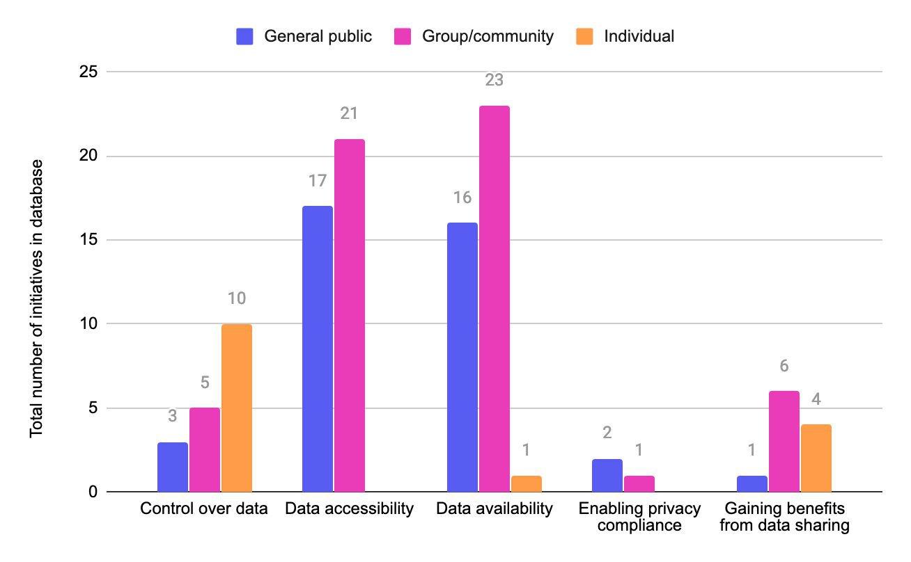 Data Governance Approaches - Figure 4.jpg