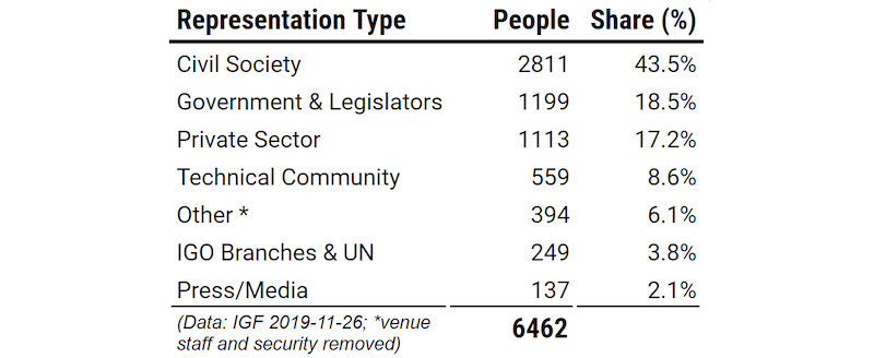 A table showing number of people registered at IGF according to affiliation (eg. civil society 43.5%, government and legislators 18.5% and private sector 17.2%)