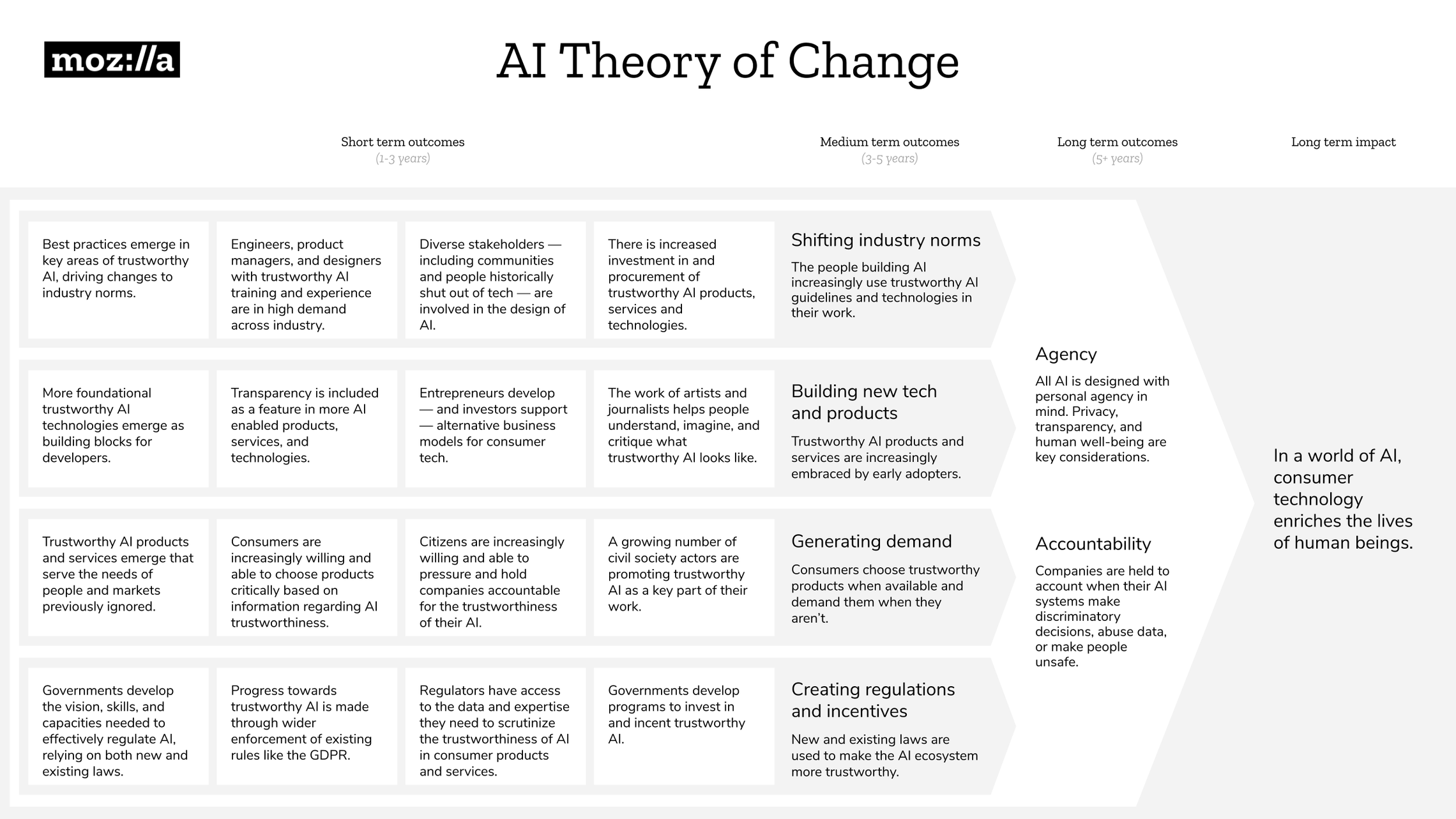 MoFo AI Theory of Change (ToC) – Design Slide.png