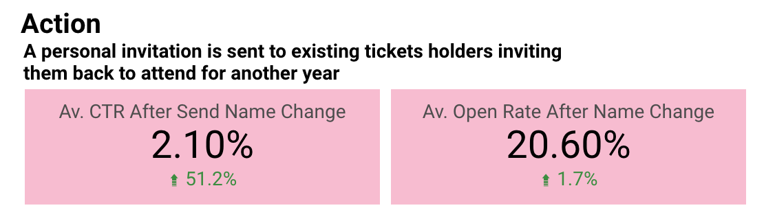 """""""A person invitation is sent to existing ticket holders inviting them back to attend for another year"""" Average CTR after send name change - 2.10% (increased 51.2%) Average Open Rate After name change 20.6% (increase 1.7%)"""