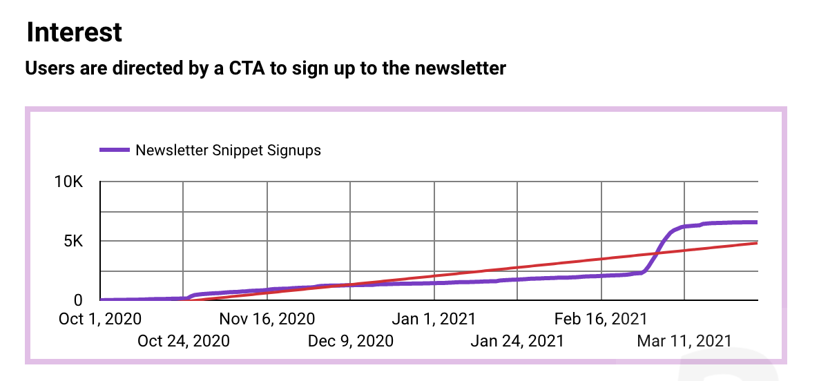 """""""Users are directed by a CTA to sign up to the newsletter"""" An upward trending line chart plotting the thousands of newsletter signups (X axis) over time (Y axis)"""