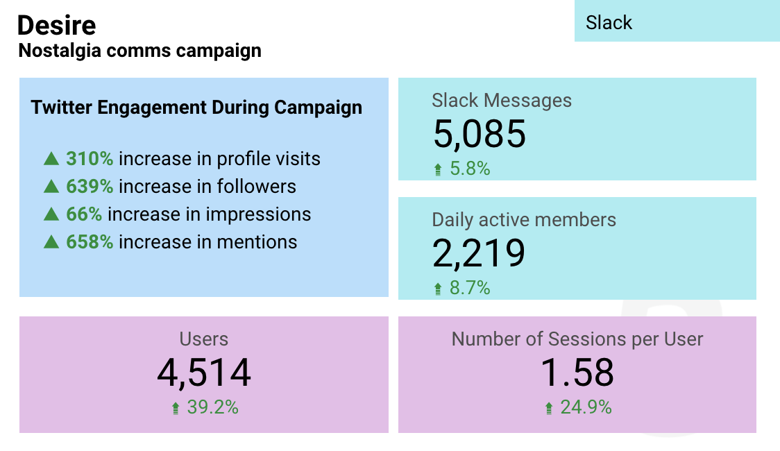 Nostalgia Campaign data: Twitter engagement during campaign saw a 310% increase in profile visits, 639% increase in followers, 66% increase in impressions, and 658% increase in mentions. Slack messages rose by 5.8% and daily active members rose by 8.7%. Website users increased by 39.2% and website sessions per user rose by 24.9%.