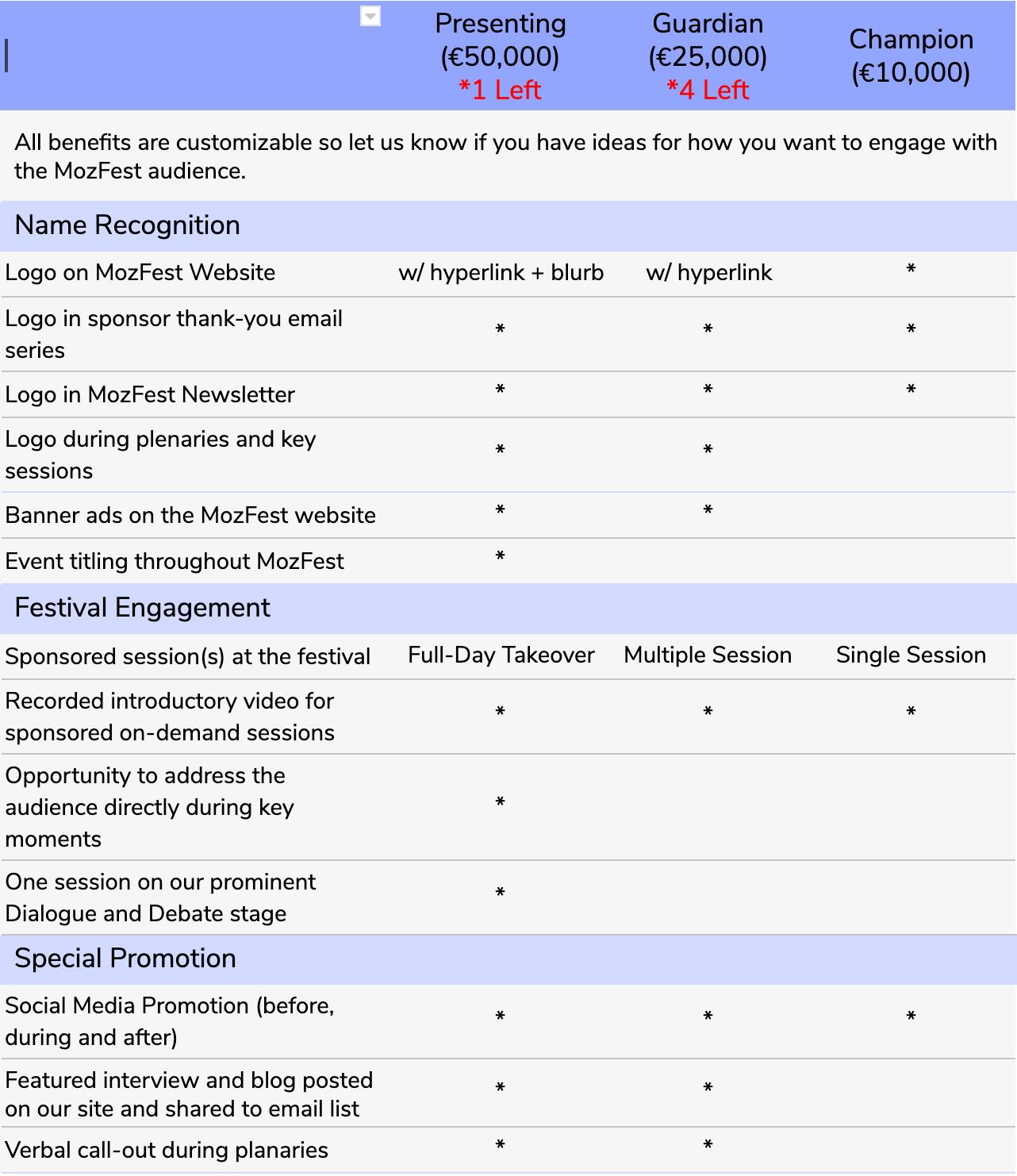 MozFest Sponsorship Benefits Matrix