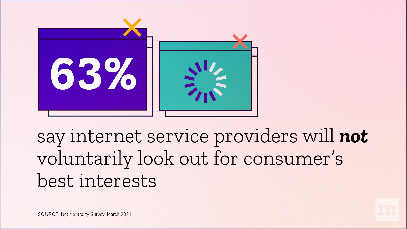 63% say ISPs will NOT voluntarily look out for consumer's best interests
