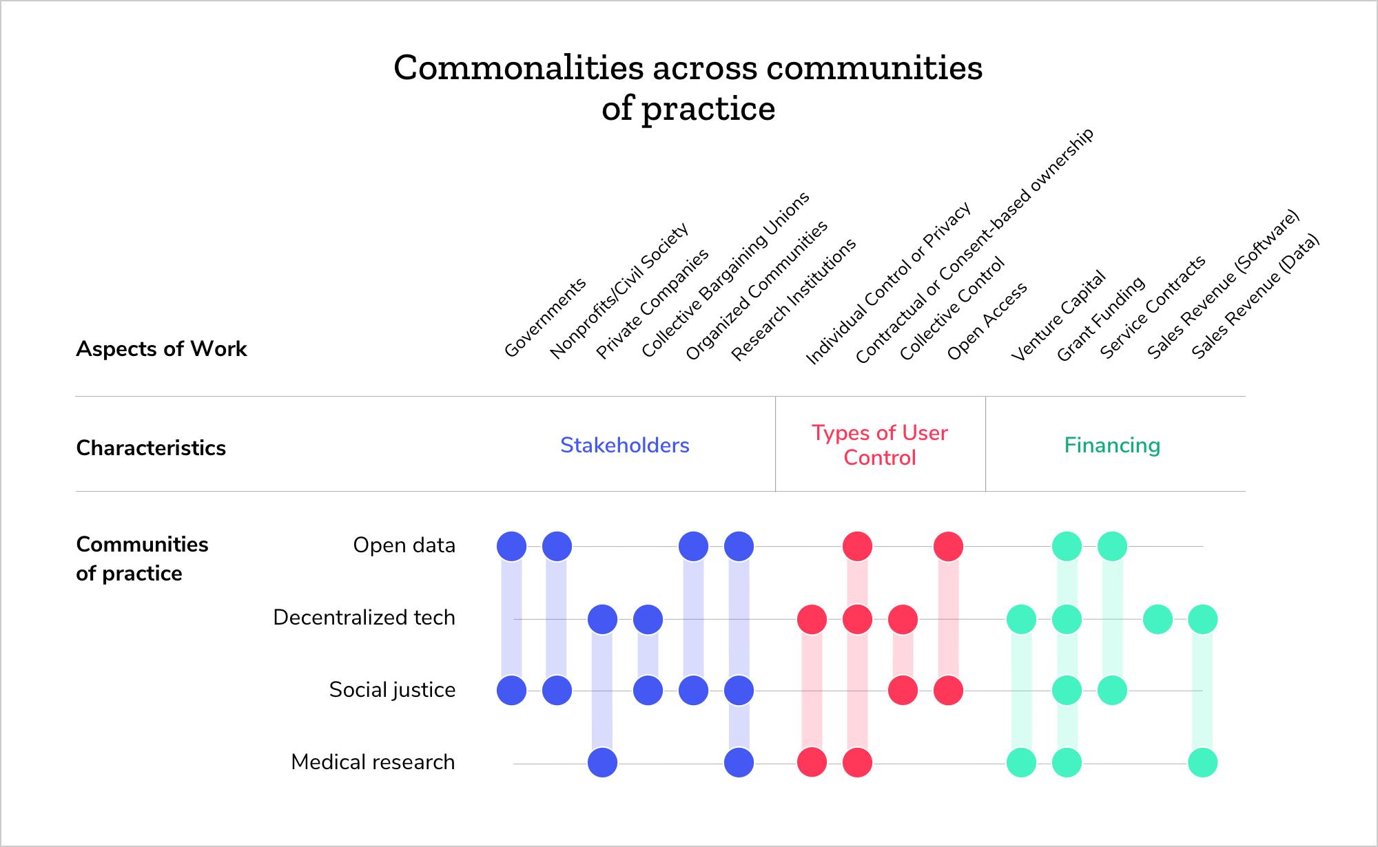 figure: A graphic showing commonalities across communities of practice
