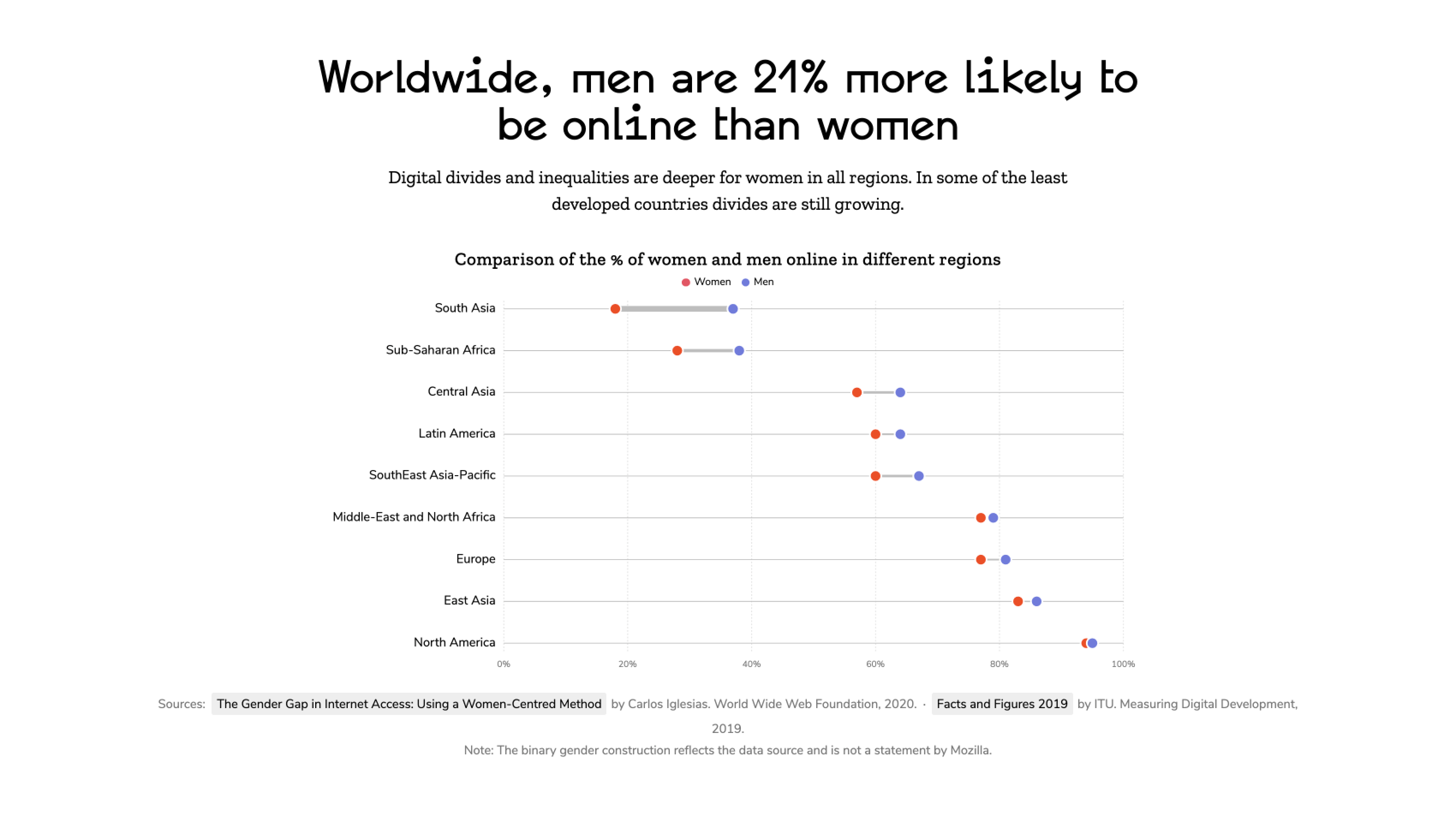 Worldwide, men are 21% more likely to be on line than women.